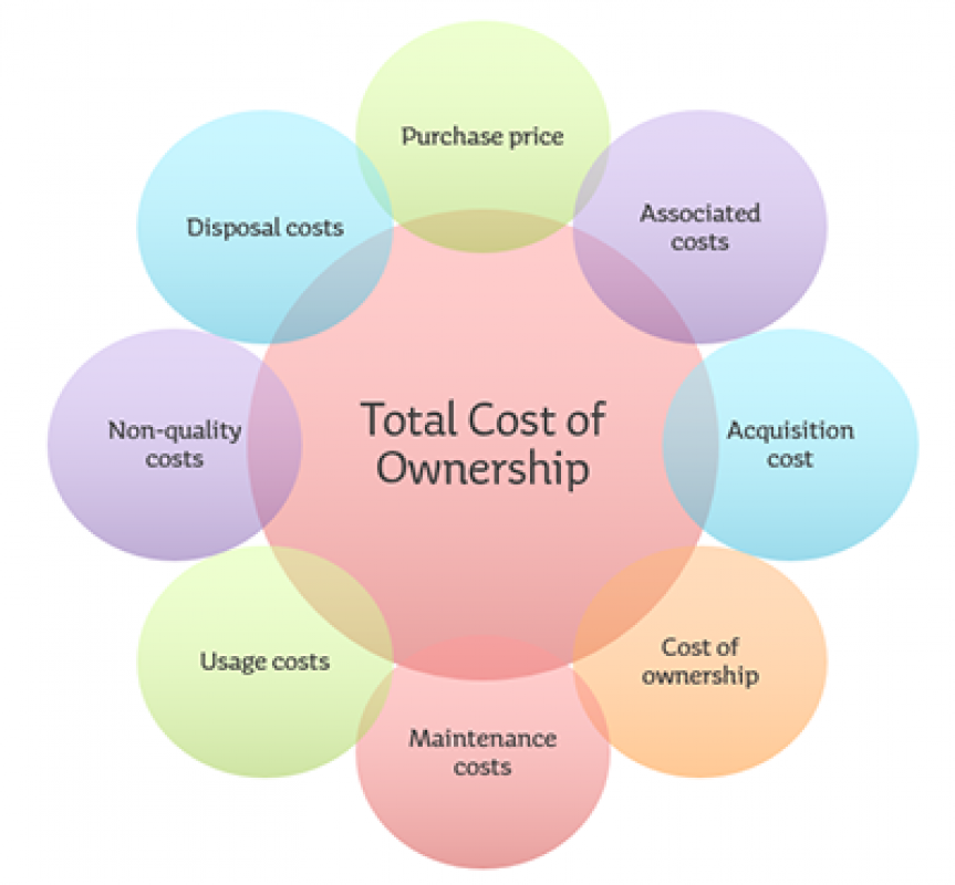 Diagram illustrating the eight key elements of total cost of ownership.