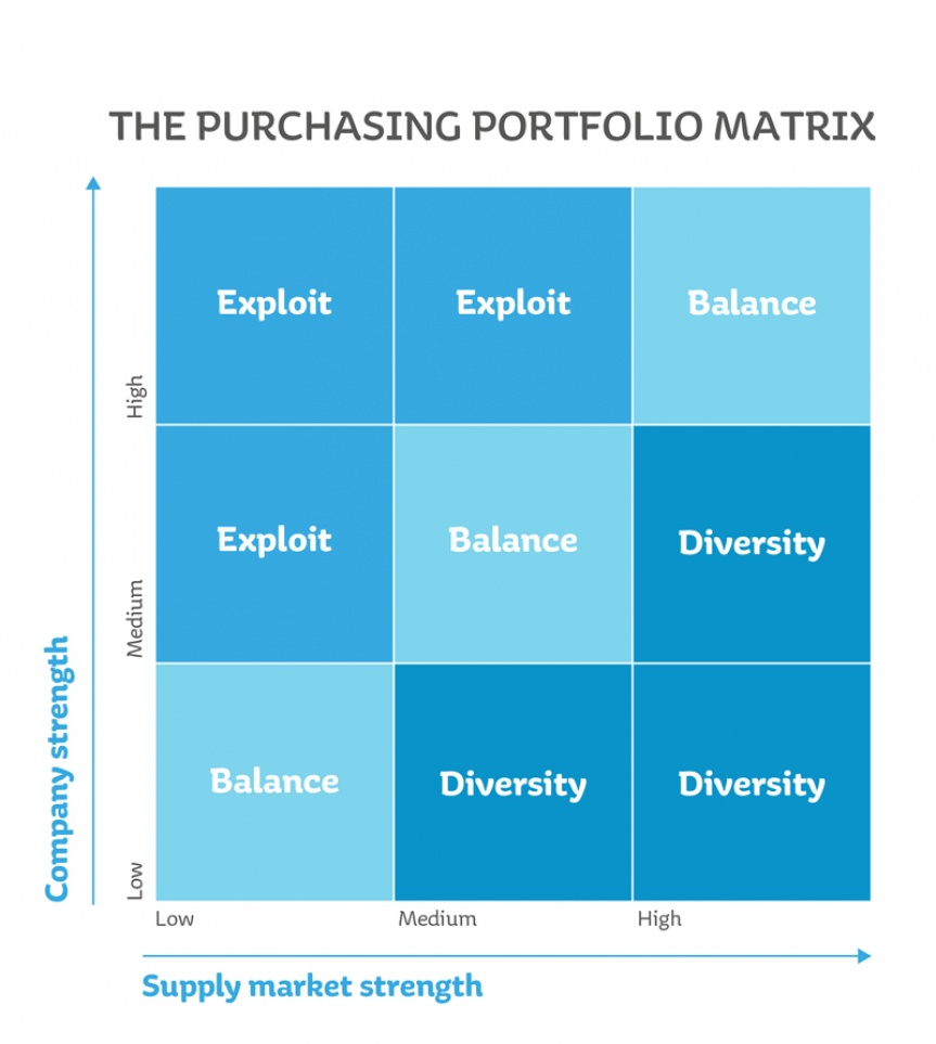 Diagram illustrating the matrix of the purchasing portfolio.