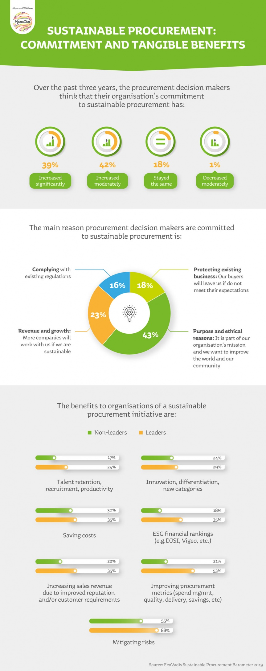 Illustration of data as a percentage of the commitment and tangible benefits of responsible purchasing.