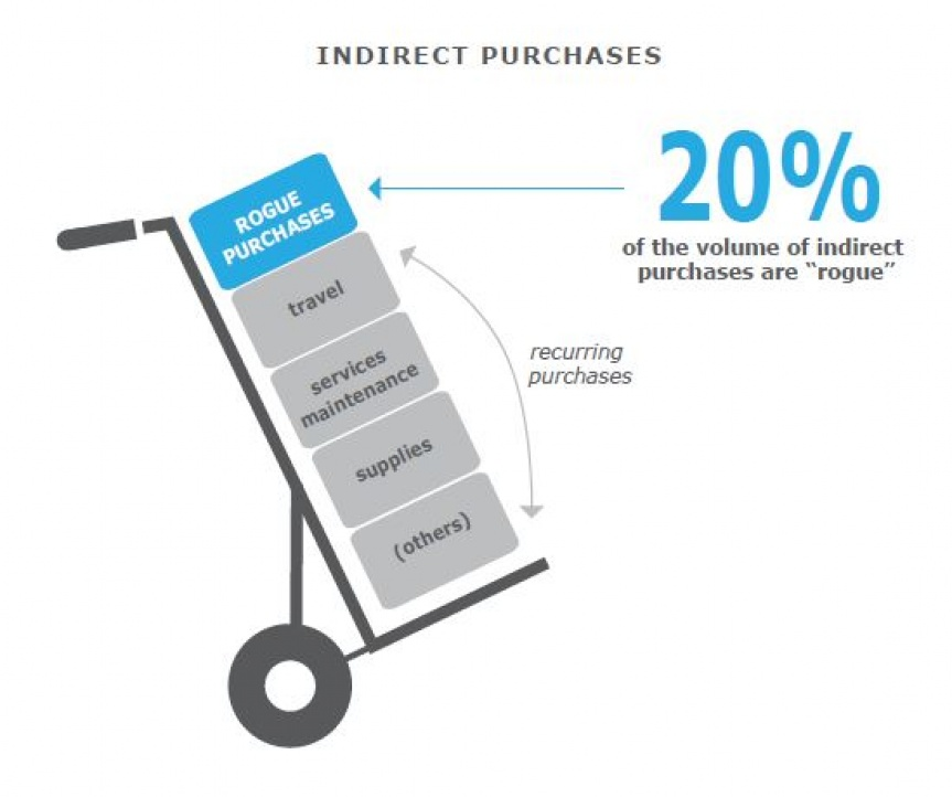 Diagram illustrating indirect purchases.