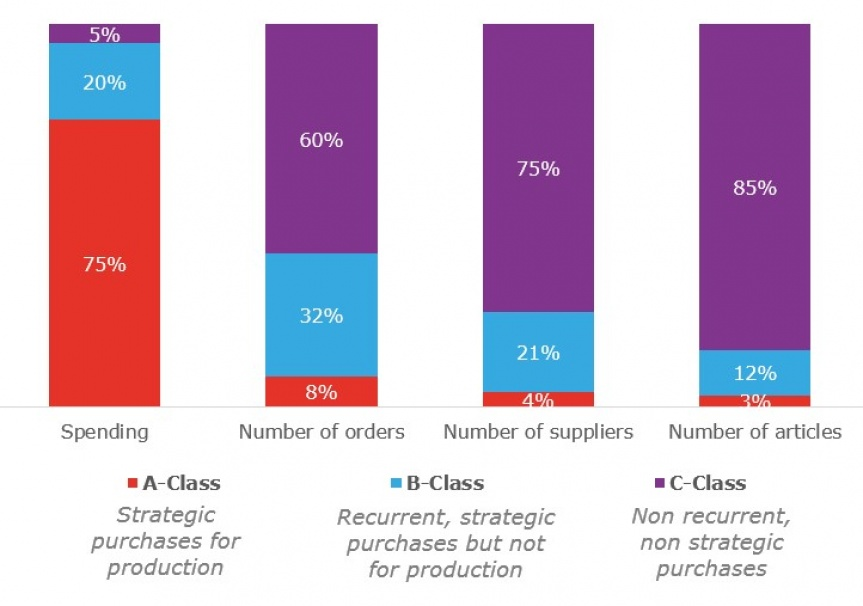 Diagram showing percentage data on purchases of classes A, B and C.