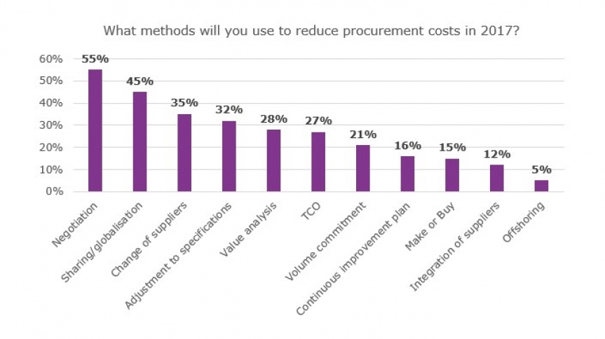 Diagram presenting figures as a percentage of preferences on methods of reducing purchasing costs in 2017.