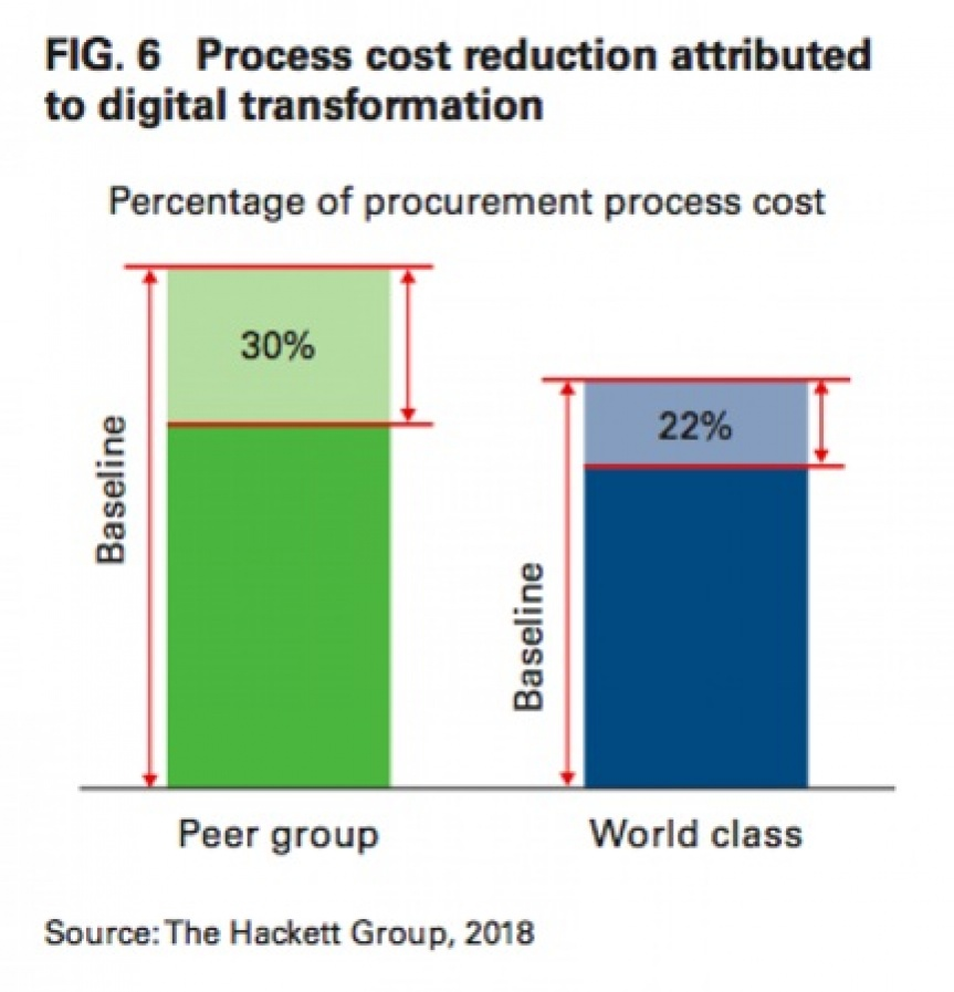 Diagram of progress cost reduction attributed to digital transformation.