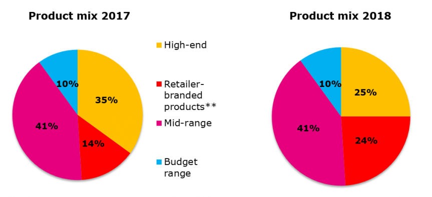 Diagram comparing the product mix of a company in 2017 and in 2018.
