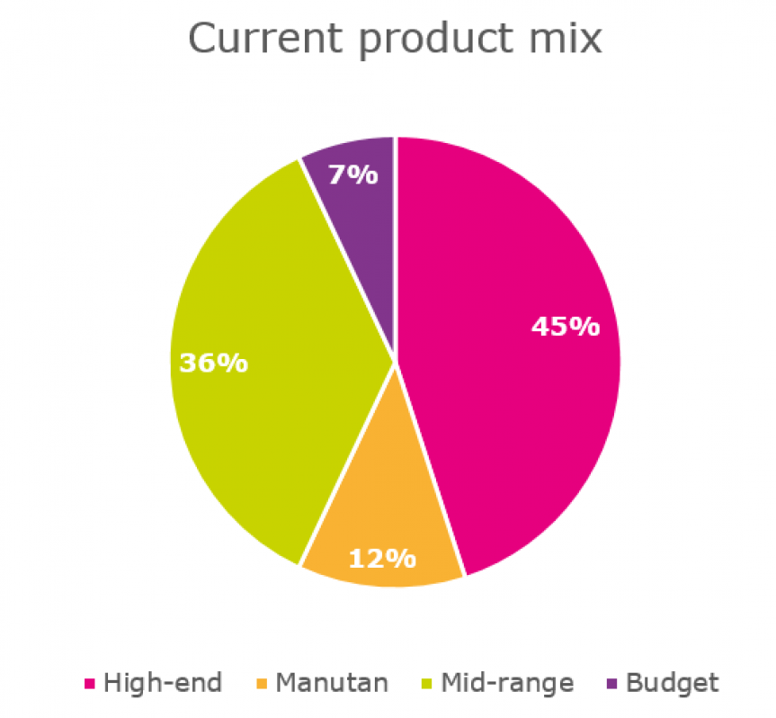 Diagram illustrating in percentage the current product mix on different ranges.