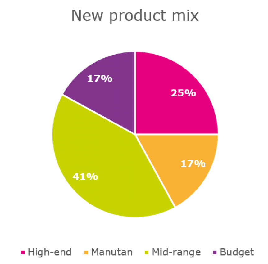 Diagram illustrating in percentage the new product mix on different ranges.