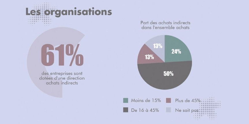 Etat des lieux des achats indirects en 2017 Infographie