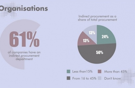 survey indirect procurement 2017 Acxias
