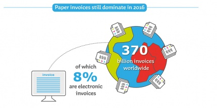 future of electronic invoice